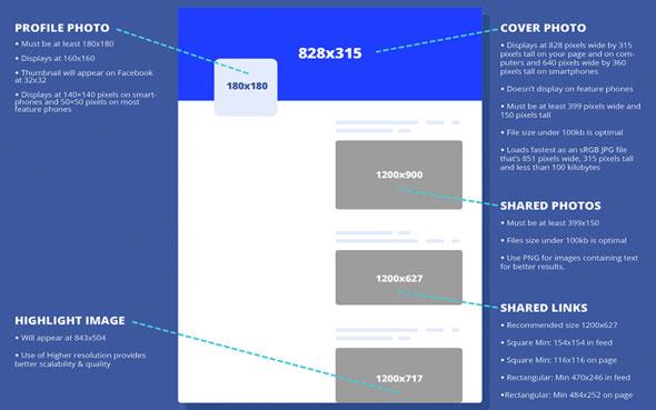 FACEBOOK : la taille idéale des images pour publier sur les réseaux sociaux