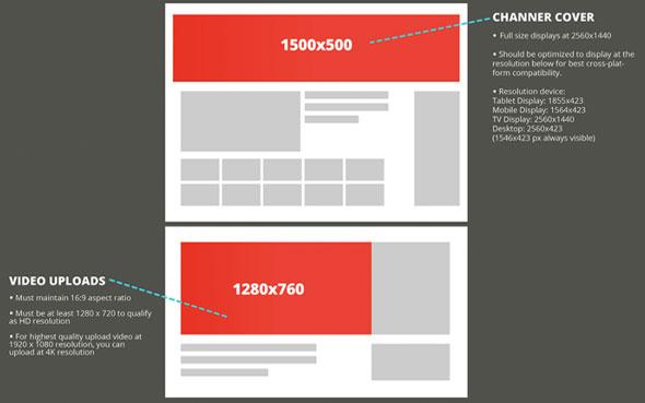 YOUTUBE : la taille idéale des images pour publier sur les réseaux sociaux